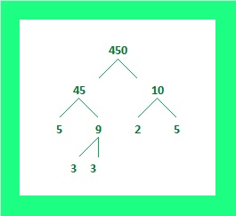 450 Factor Tree