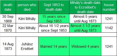 Comparing Death Information from Erzsébet and Two Men Named Mihály