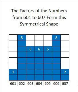 601 to 607 factors