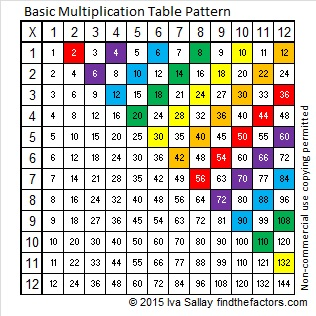 Basic Multiplication Table Pattern