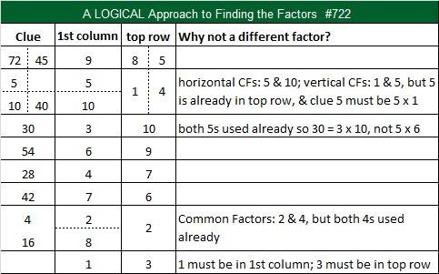 722 Logic