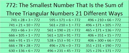 772 Smallest Number That