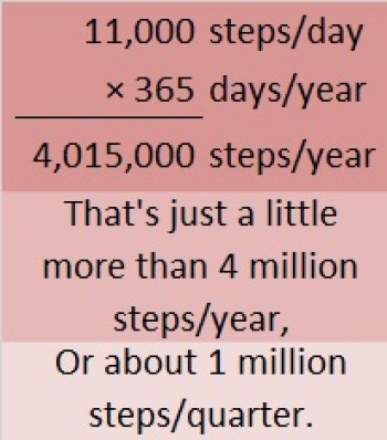 Now I think 11,000 steps a day is a very worthy goal! It helps me see the  big picture of 1,000,000 steps each quarter and 4,000,000 steps each year  and that ...