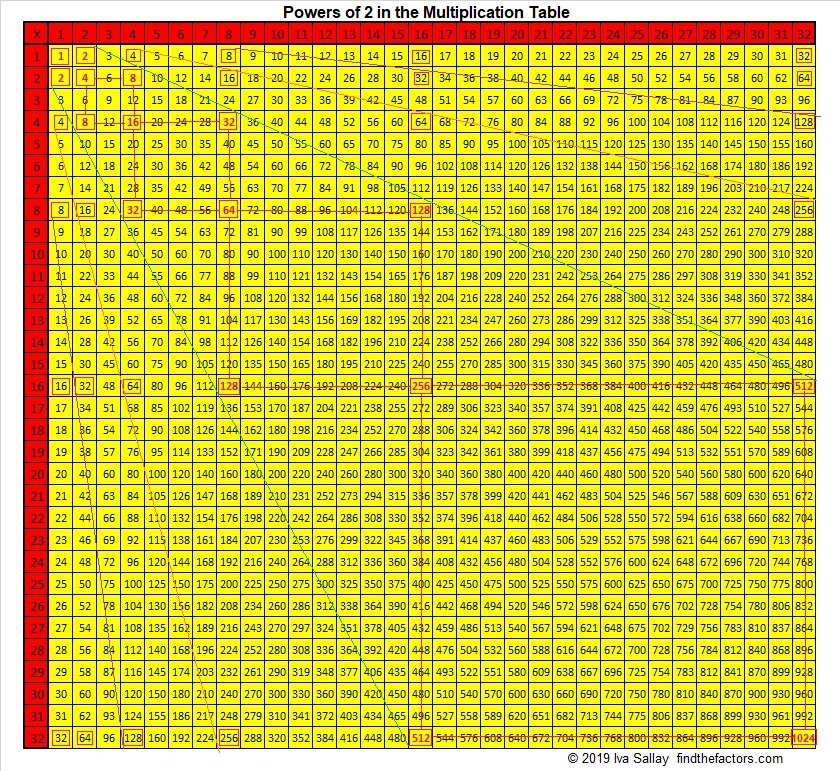Multiplication Table Find The Factors