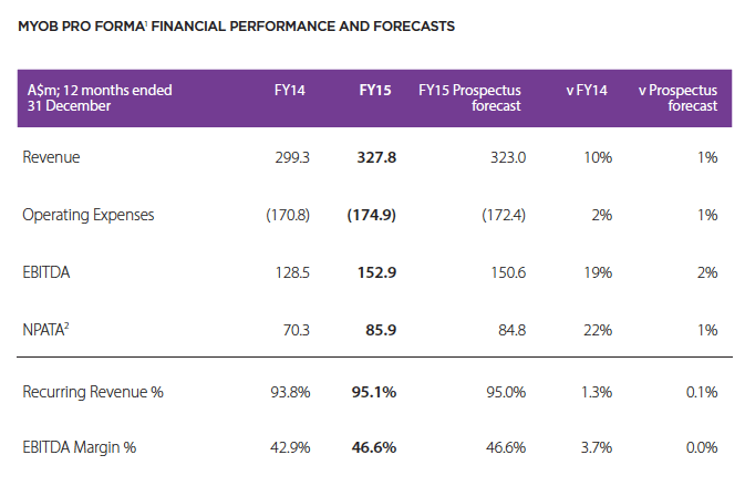 MYOB FY2015 financials