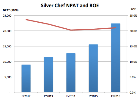 Source: Silver Chef financial statements.