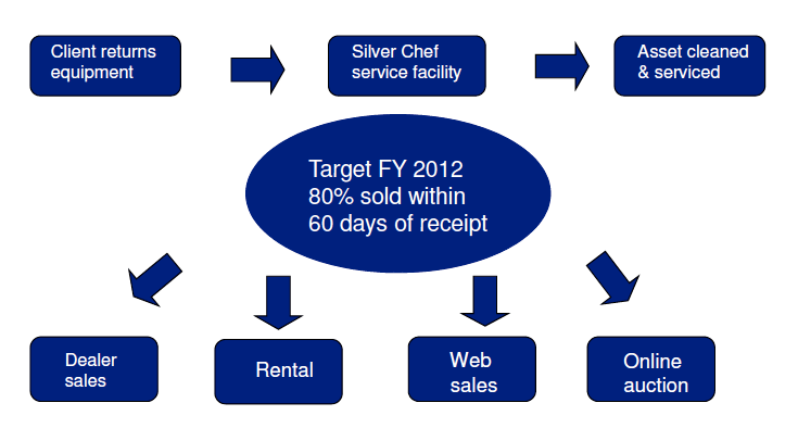 Source: Silver Chef presentations.