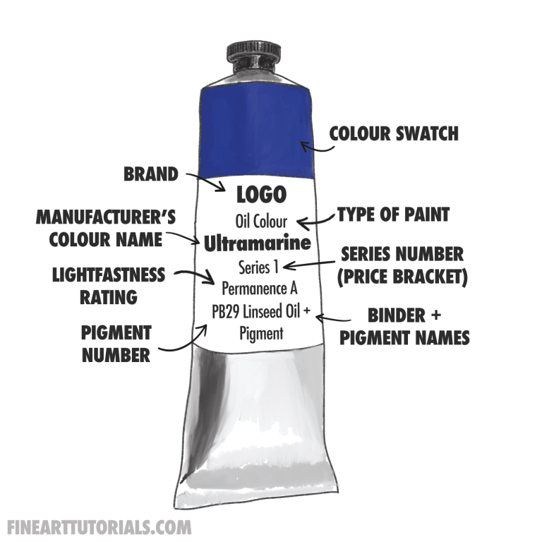 how to read a paint label