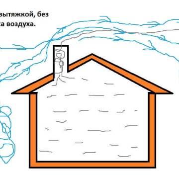О проблеме вентиляции в доме и квартире