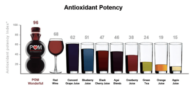 Antioxidants in red wine