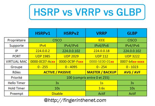 VRRP - Comparaison