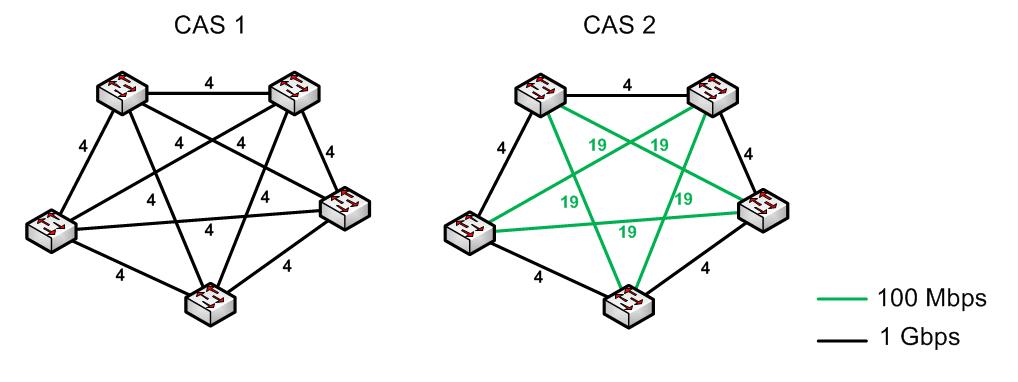 RSTP Protocol - Alternate port - Scheme 01