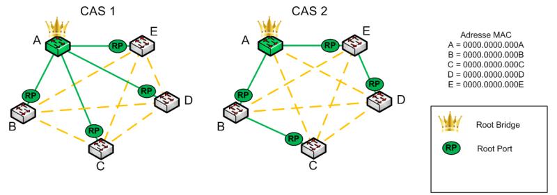 RSTP Protocol - Alternate port - Scheme 02