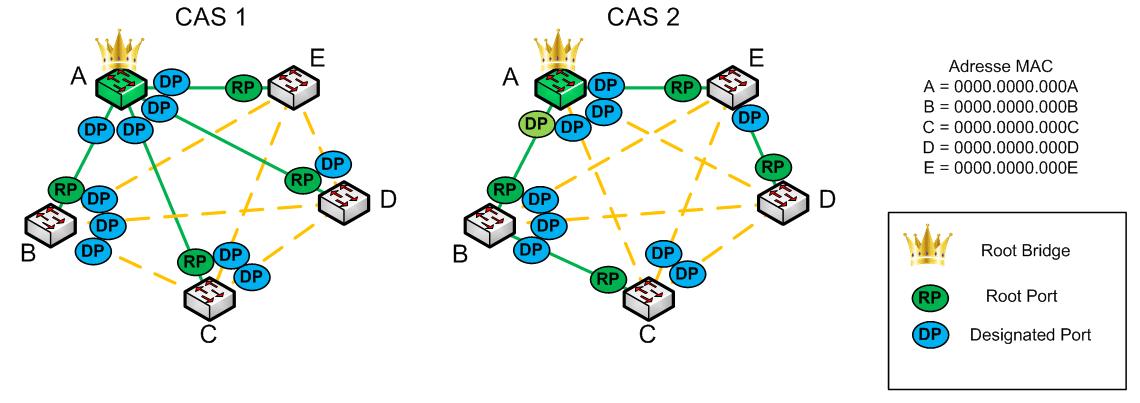 Protocole STP - Designated Port - Schéma 01