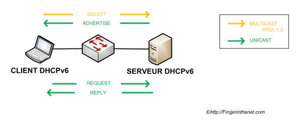 DHCP IPv6 - Echanges