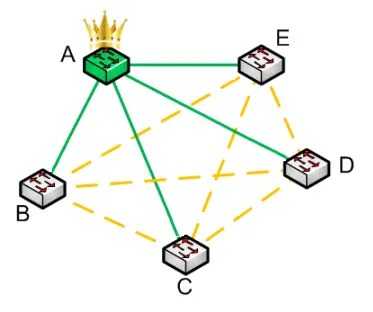 In a world with Spanning Tree