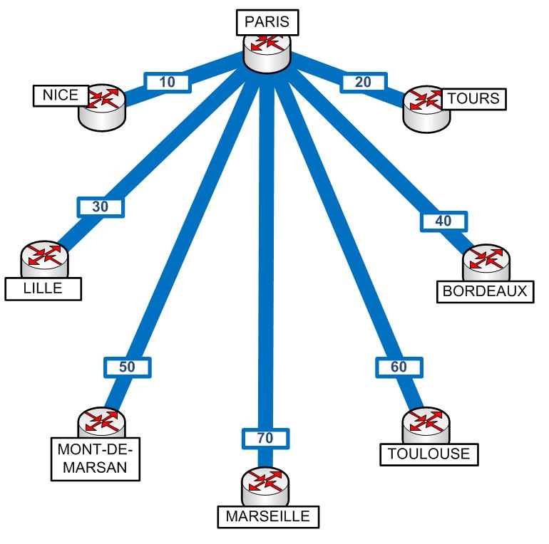 Présentation et configuration du CBWFQ over GRE sous CISCO 2