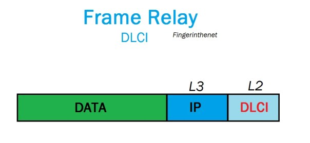 DLCI Frame-Relay
