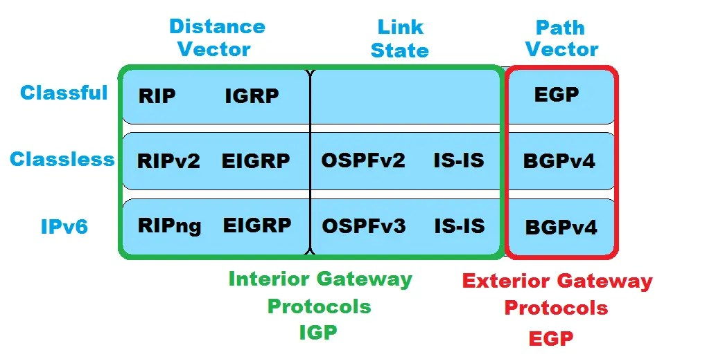 Routage dynamique - Distance Vector VS Link State