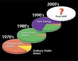 우주의 구성 물질에 대한 이론 변경