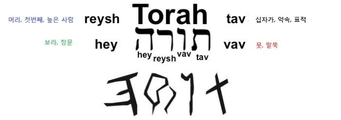 히브리어 파자 -토라와 예수 그리스도