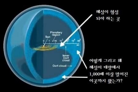 오르트 구름 위치 - 혜성의 공급처