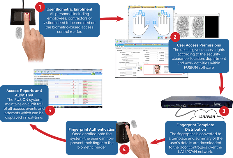 Biometric Fingerprint Enrolment Process