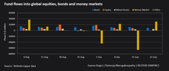 Global money market funds see biggest inflows in seven weeks: Lipper