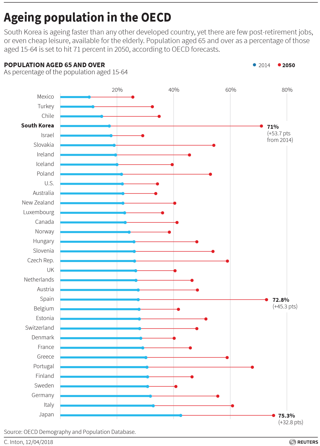 south korea is ageing faster than any other developed country