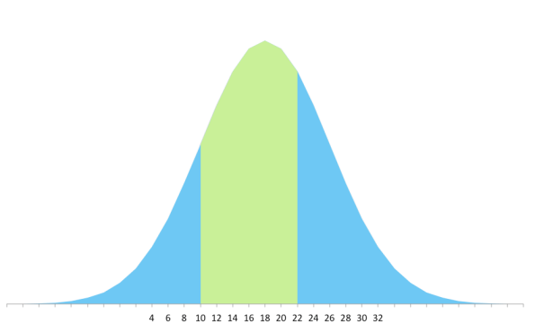 This is the distribution curve for the Archer shirt from Grainline Studio. About 53% of the population can use this pattern. The pattern maker used 10 sizes to get that range.