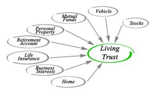 Orlando Trust Attorney | Estate Planning Attorney in