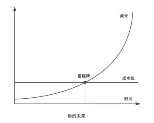 人生複利曲線
