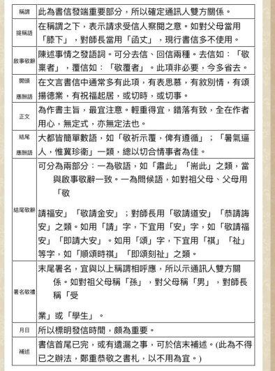 中文敬語種類