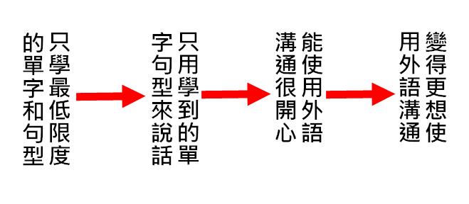 語言學習流程