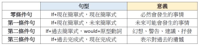 if條件句文法整理