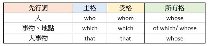 關係代名詞的格位變化