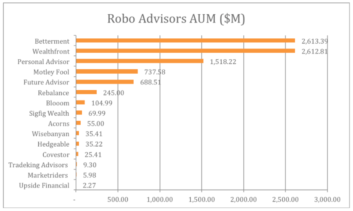 Assets under management AUM US Robo advisor finno october 2015