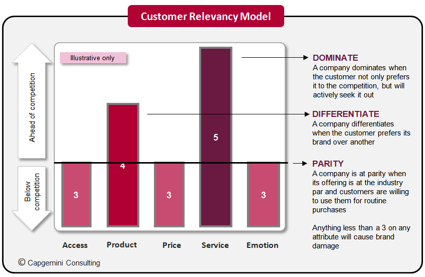 customer-relevancy-model-capgemini-consulting-finno.png