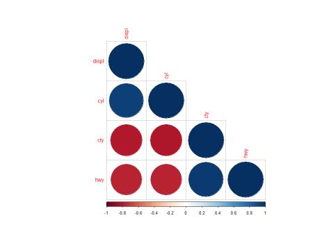 corrplot lower correlation plot