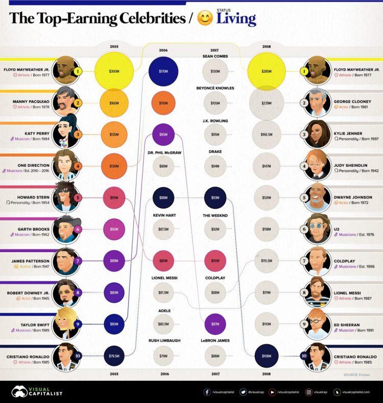 Los famosos que más dinero han ganado en 2015, 2016, 2017, y 2018
