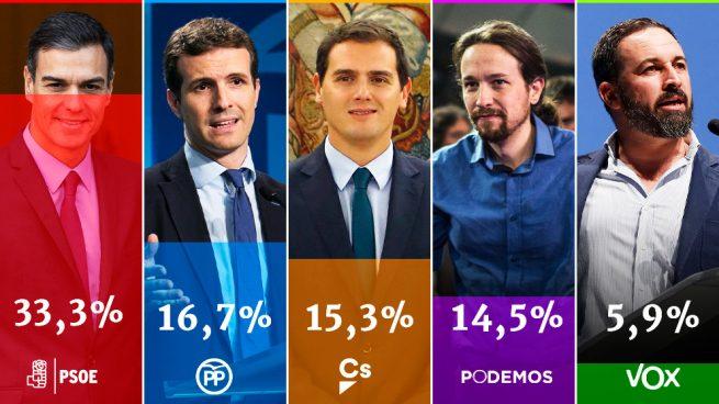 El CIS de Tezanos le da al PSOE hasta el 33,3 %, doblando al PP, y a VOX le da un paupérrimo 5,9%