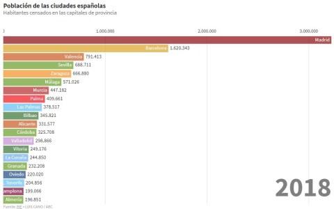 Ranking de las ciudades más pobladas de España desde 1858 hasta la actualidad