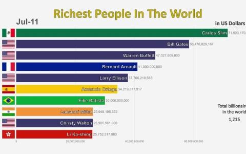 Las 10 personas más ricas del mundo de 1995 a 2019