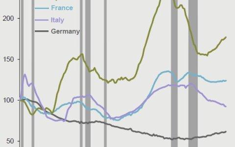 Ratio precio de la vivienda/renta en España, Italia, Francia y Alemania desde 1980