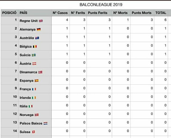 Los ingleses encabezan la liga de 'balconing' del verano en Baleares