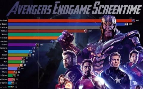 Tiempo en pantalla de cada personaje en Vengadores Endgame