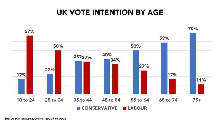 Menuda batalla generacional hay en Reino Unido...