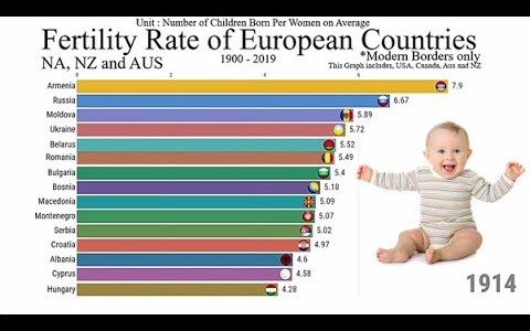 Tasa de fertilidad en Europa de 1900 hasta 2019