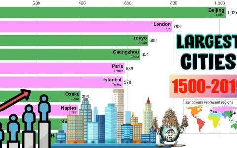Las 10 ciudades más pobladas del año 1500 al 2019
