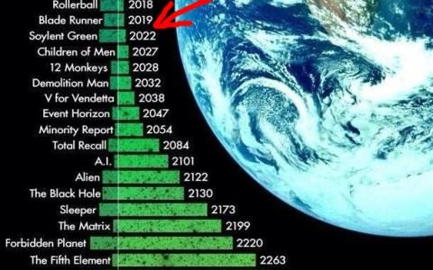 Línea de tiempo según el cine futurista